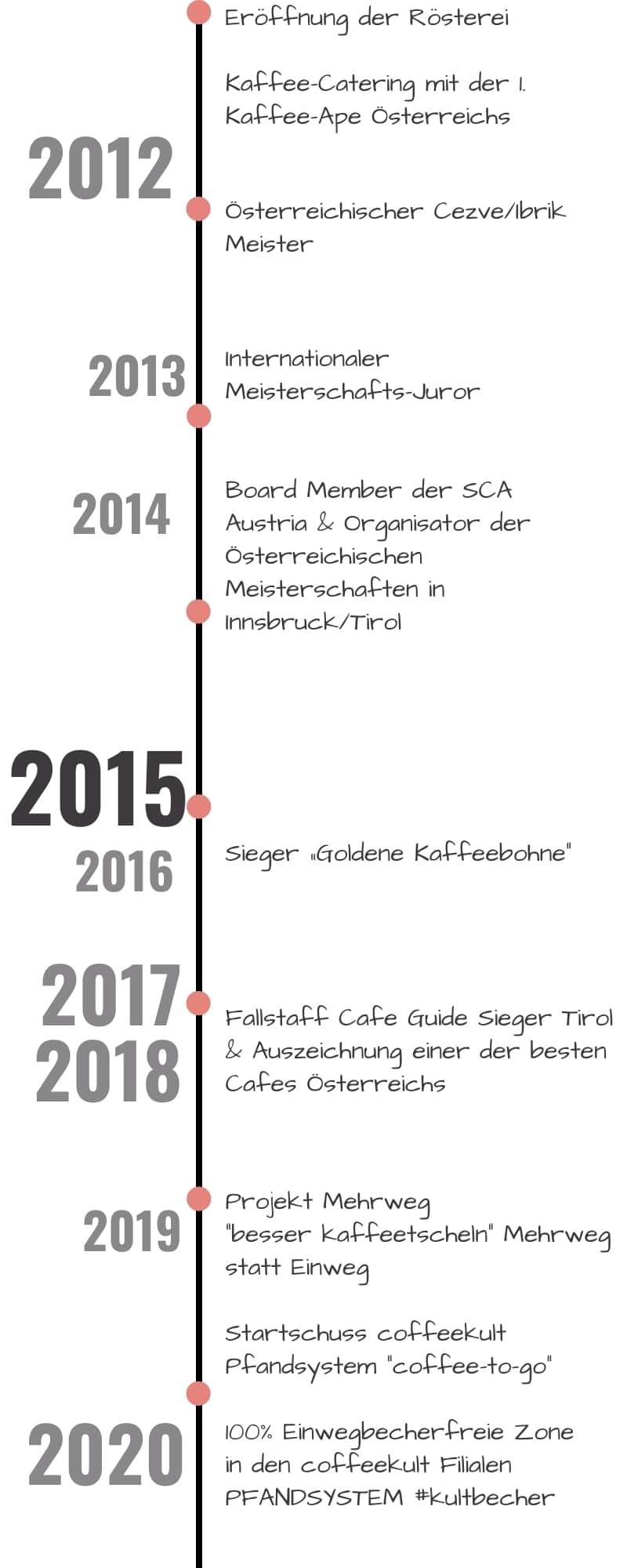 chronik-coffeekult-barista-meister-projekte-innsbruck-tirol-2